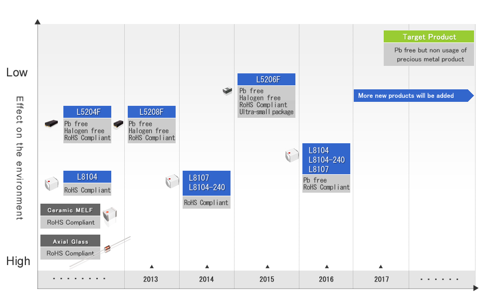 Environment friendly product development map