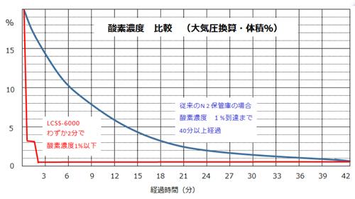 スマートストッカー LCSS-6000 酸素濃度 比較