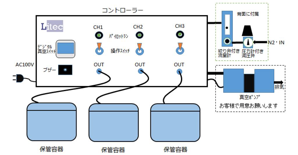 スマートストッカー LCSS-6000 システム構成